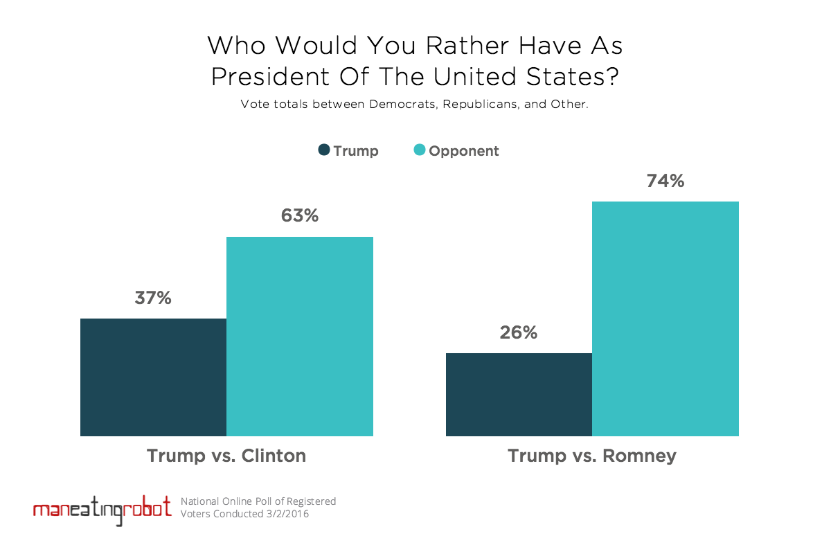 Poll: Trump, Clinton, Romney