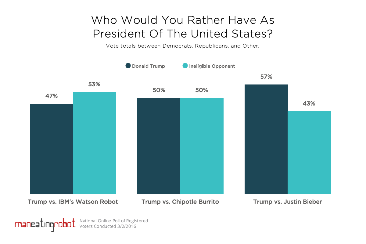 Poll: Trump or other