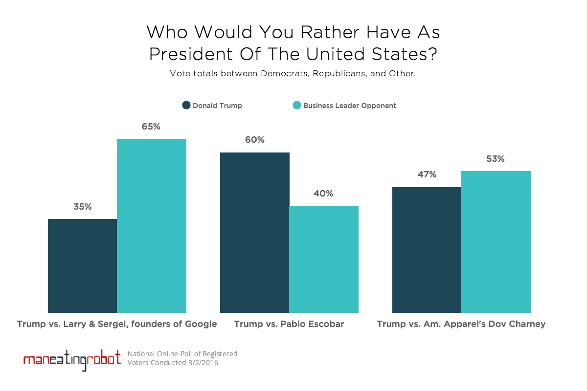 Poll: Trump or business leader opponent