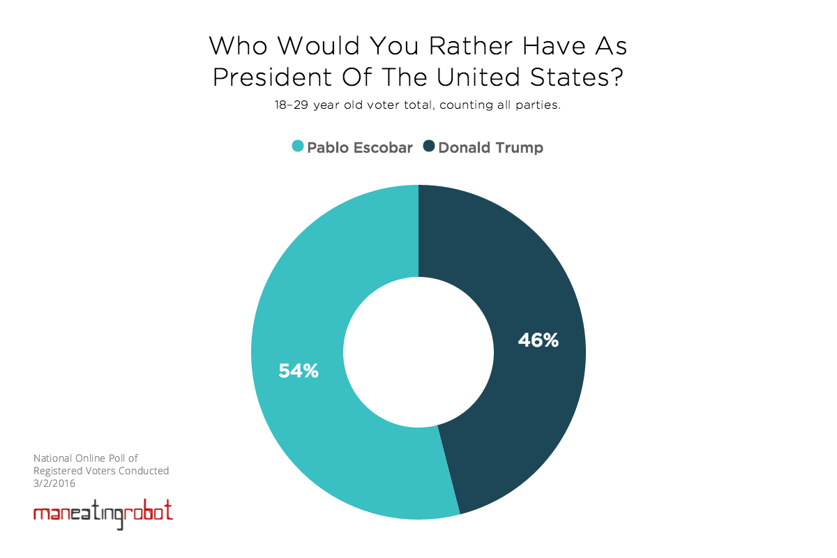 Poll: Trump or Pablo Escobar for president