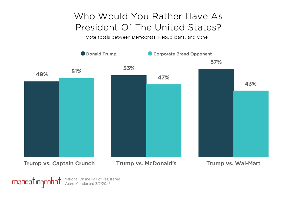 Poll: Donald Trump or Corporate Brand