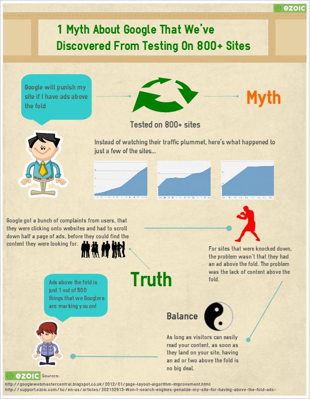 GoogleMyth Infographic