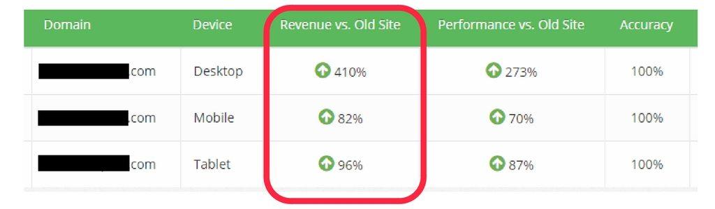 start ad testing make money