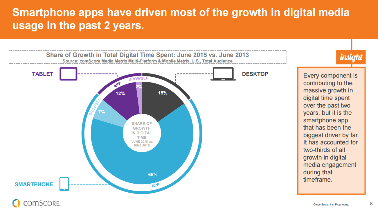 mobile-apps-growth