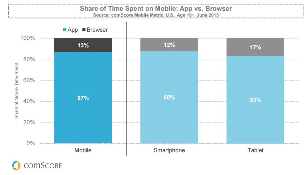 mobile-apps-vs-browser