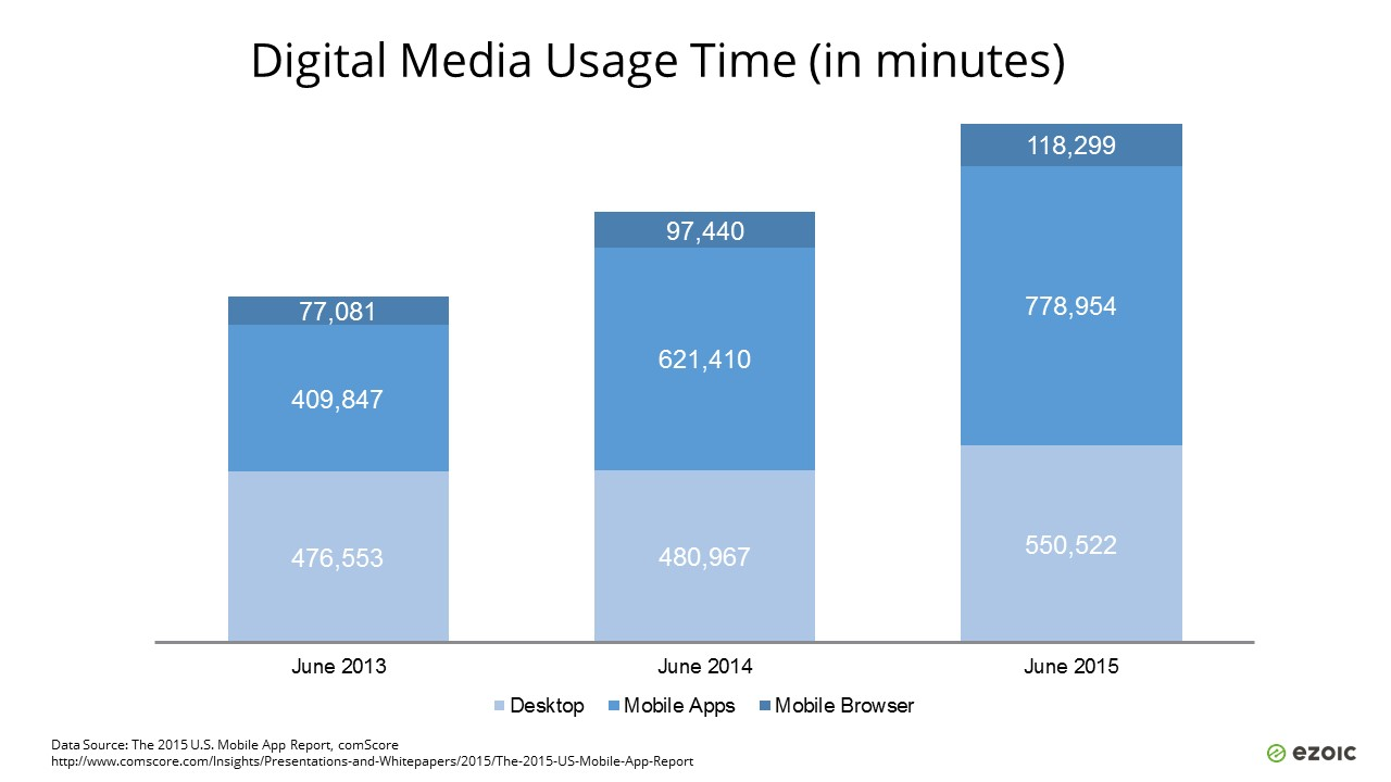 Digital Media Usage Time