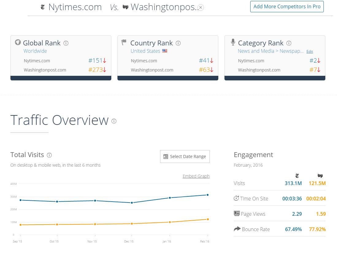 SimilarWeb - Compare sites