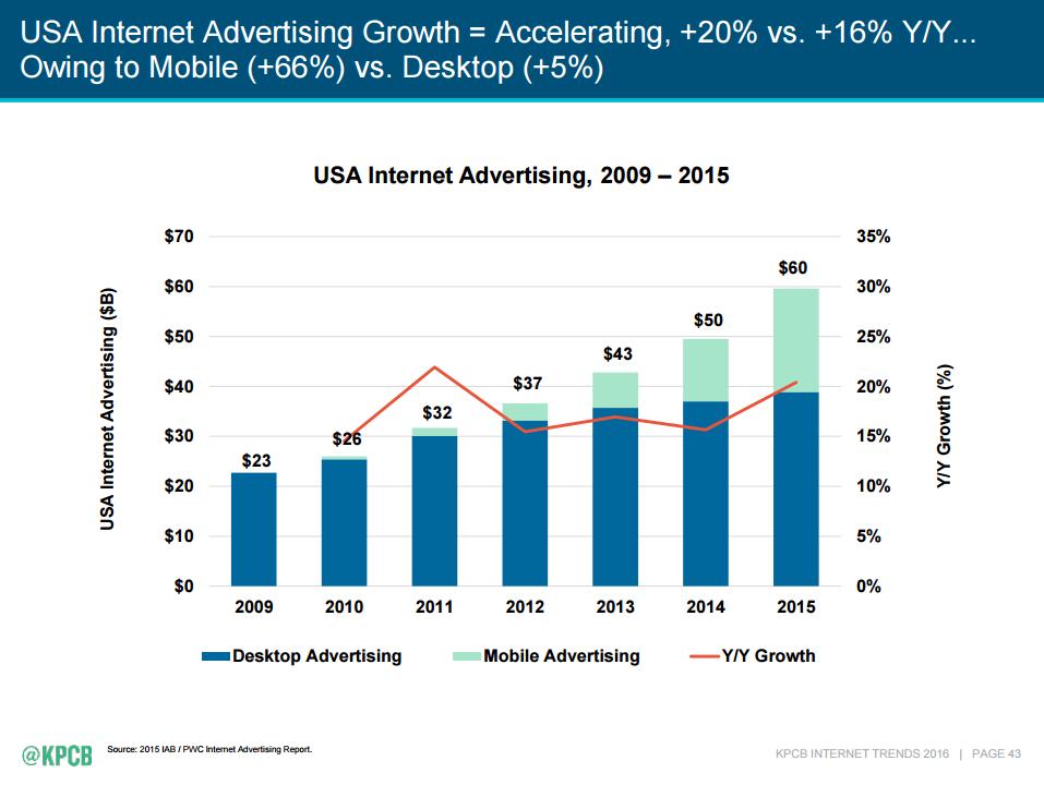 USA Internet Advertising