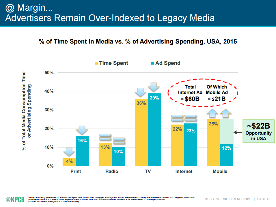 Media Consumption Time vs Advertising Spend