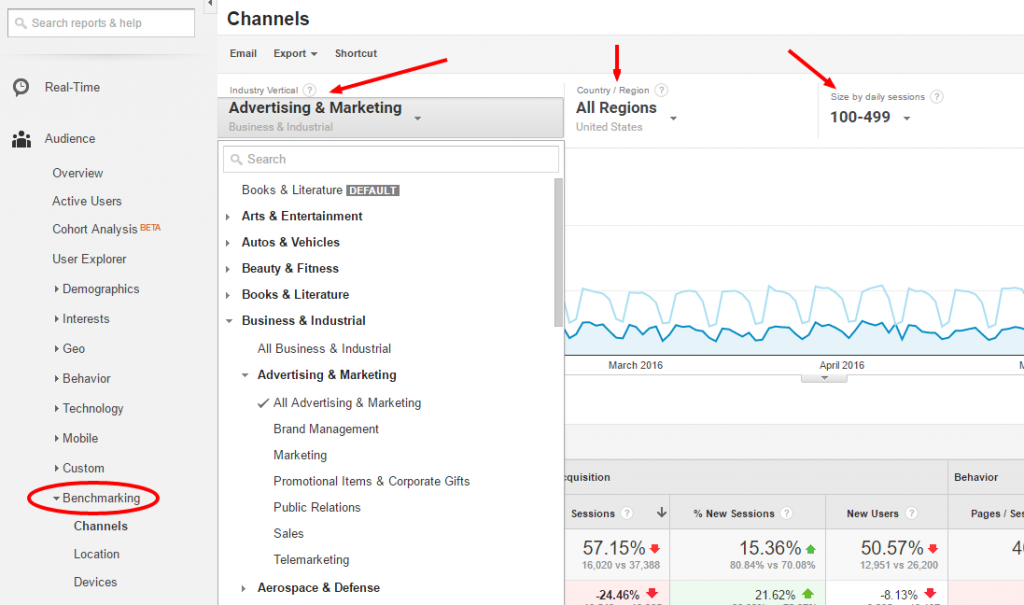 Benchmarking in Google Analytics
