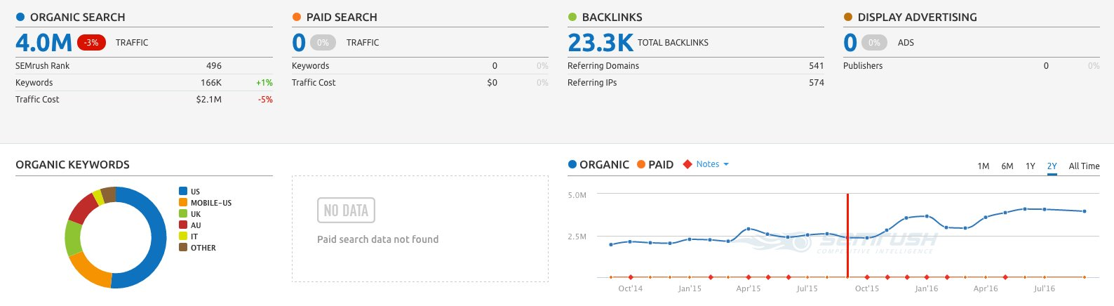 organic traffic effecting ad earnings