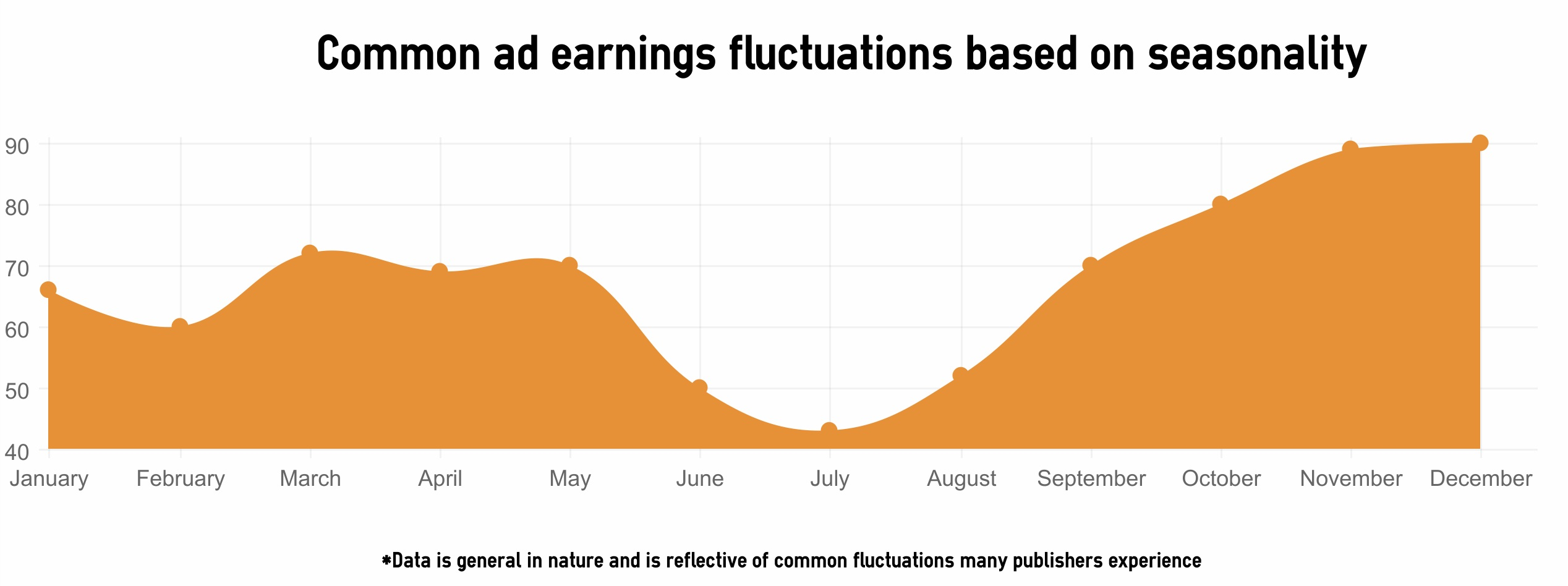 ad earnings fluctuations