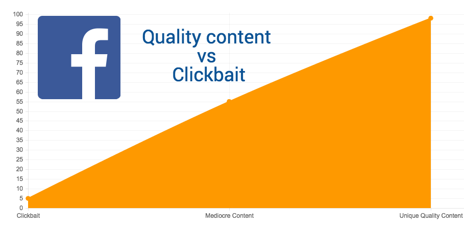 facebook content quality vs clickbait
