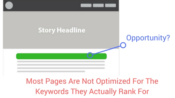 search ranking position increase for improved google ad revenue