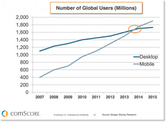mobile users vs. desktop users web