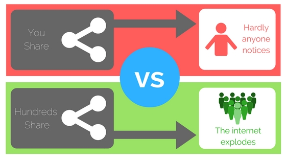 content marketing and sharing links
