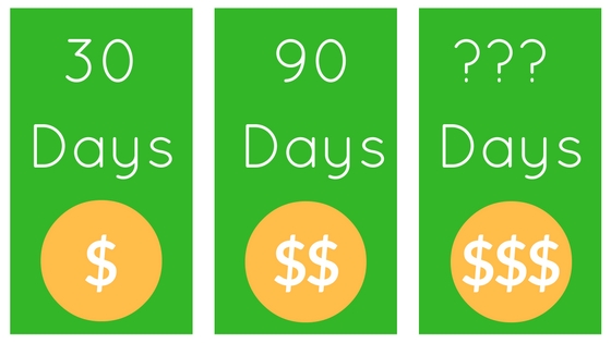 How Long Does It Take To Make Money From Websites?