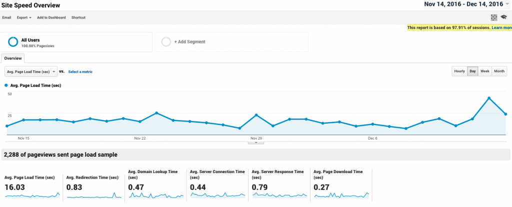 pagespeed overview in google analytics