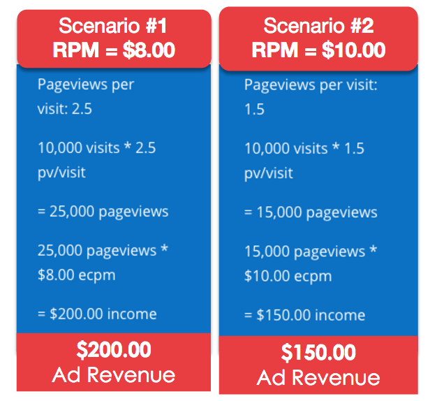 display ad revenue