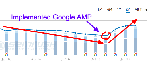 google amp search rankings