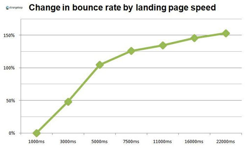 bounce rate page load speed