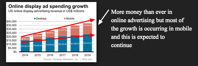 online advertising rates drop