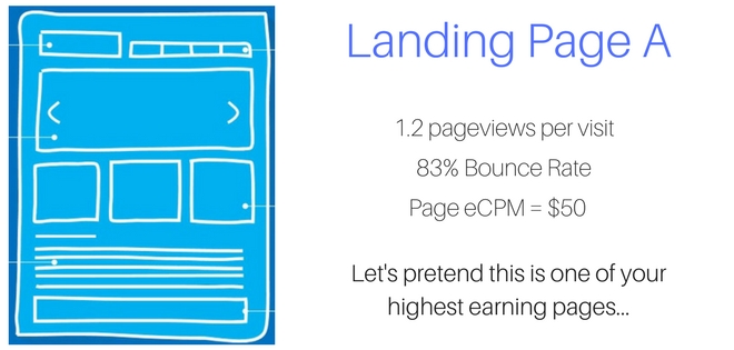 landing page digital ad revenue