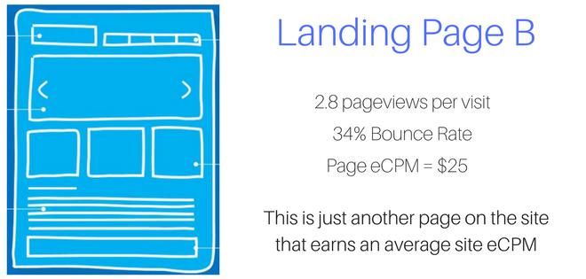 landing page revenue