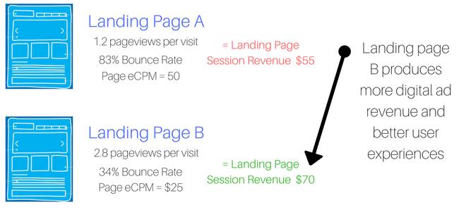 UX and digital ad revenue