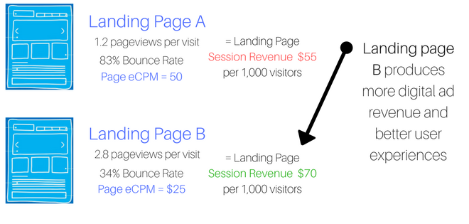landing page digital ad revenue for user experiences