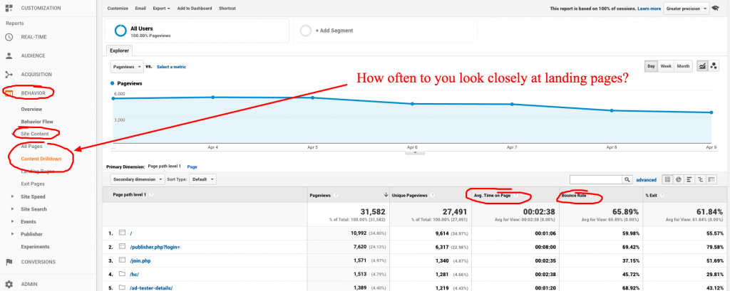 popular posts in google analytics