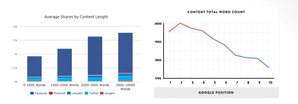 short form vs long form content writing