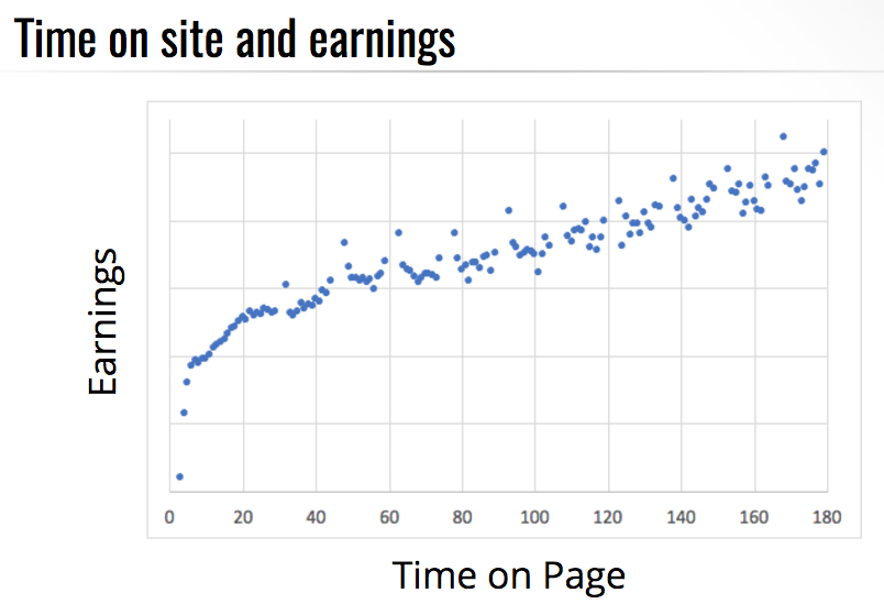 session earnings for content