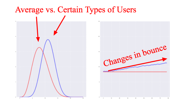 average user engagement metrics
