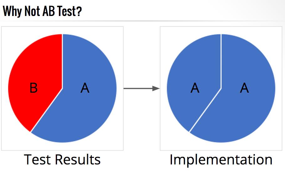 engagement utilisateur a/b testing