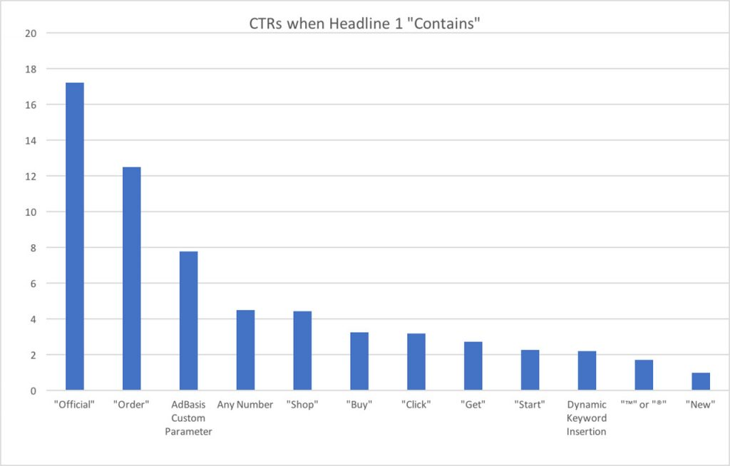 headlines and title tags