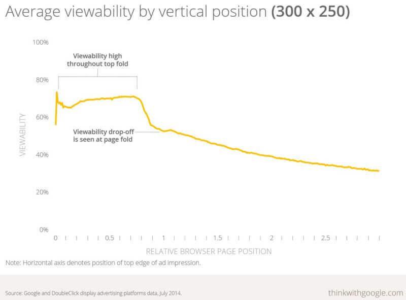 300x250 ad viewability
