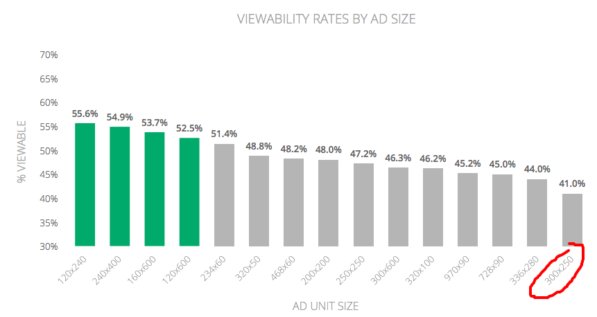 300x250 mobile ad viewability