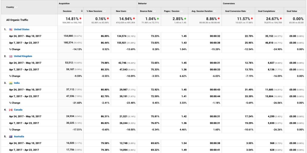 google traffic analysis