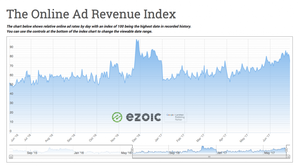 Image result for ad revenue index