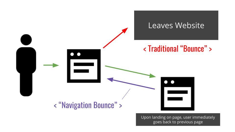 navigation bounce