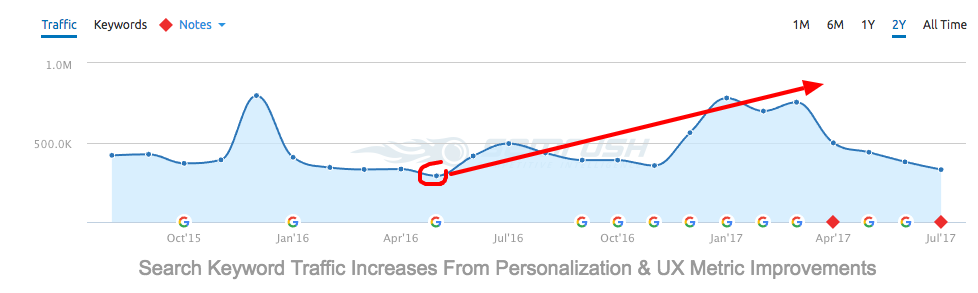 seo bounce rates