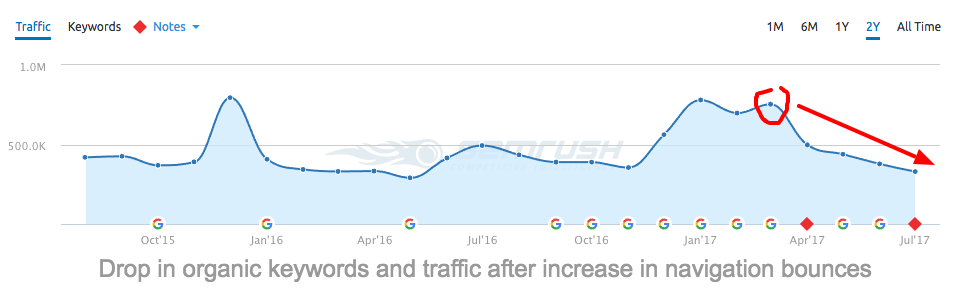 seo decine bounce rate