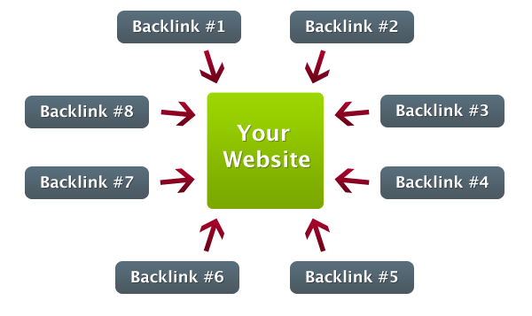 backlinks and website traffic