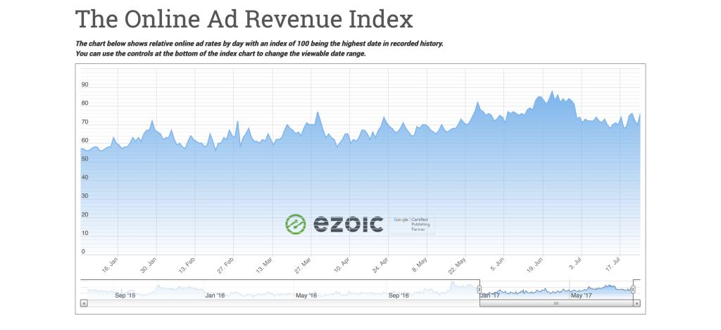 website traffic increases