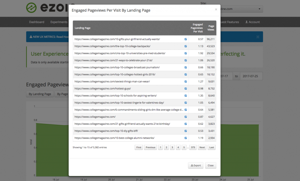 engaged pagviews per visit by landing page and revenue