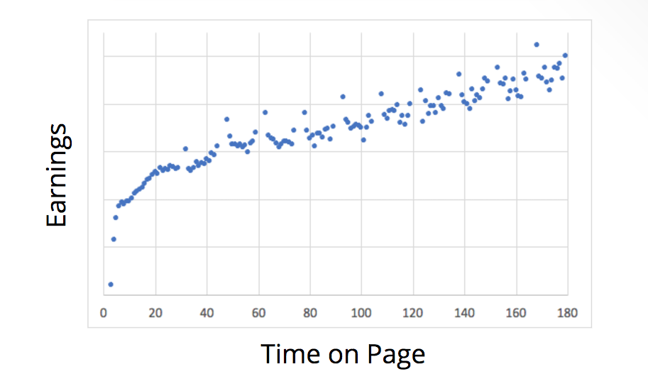 time on page and ad earnings pageviews