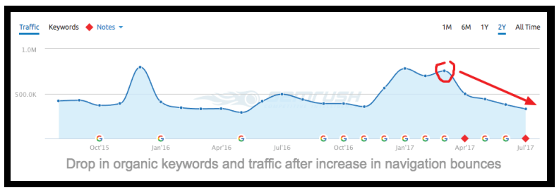 seo and pageviews per visit