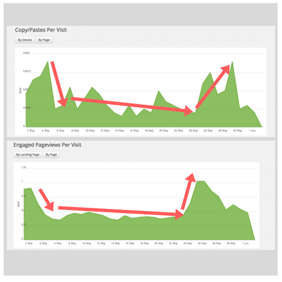 engaged time on website metrics