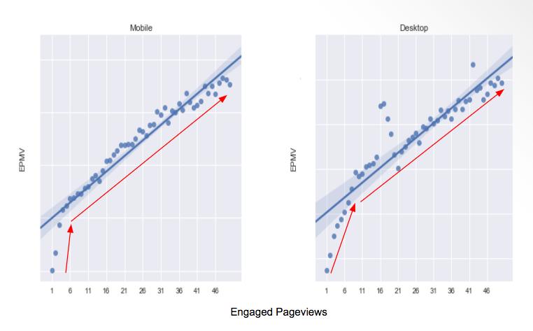engaged pageviews